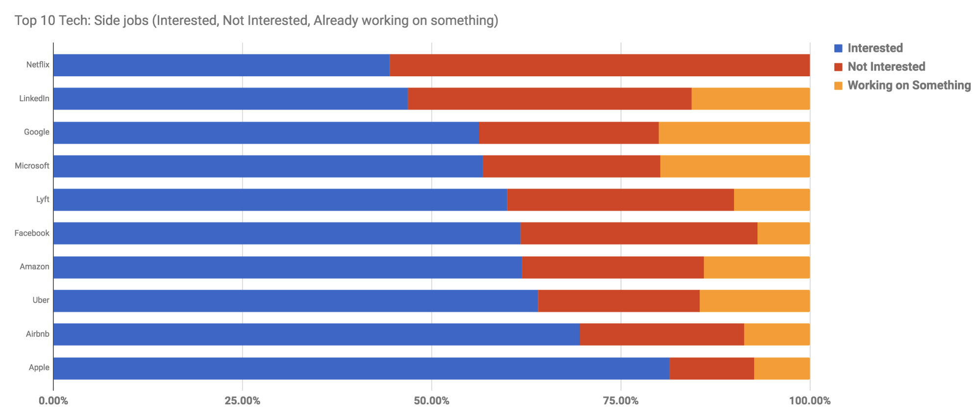 Survey says, 20% of Googlers are working on a side project–and 81% of Apple employees want to