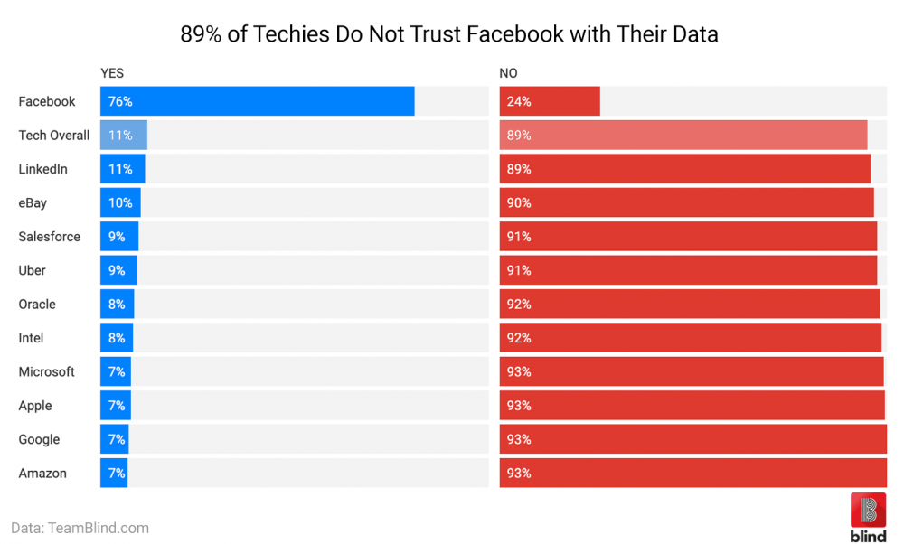 Only 11% Trust Facebook with Their Data - Blind's Work Talk Blog