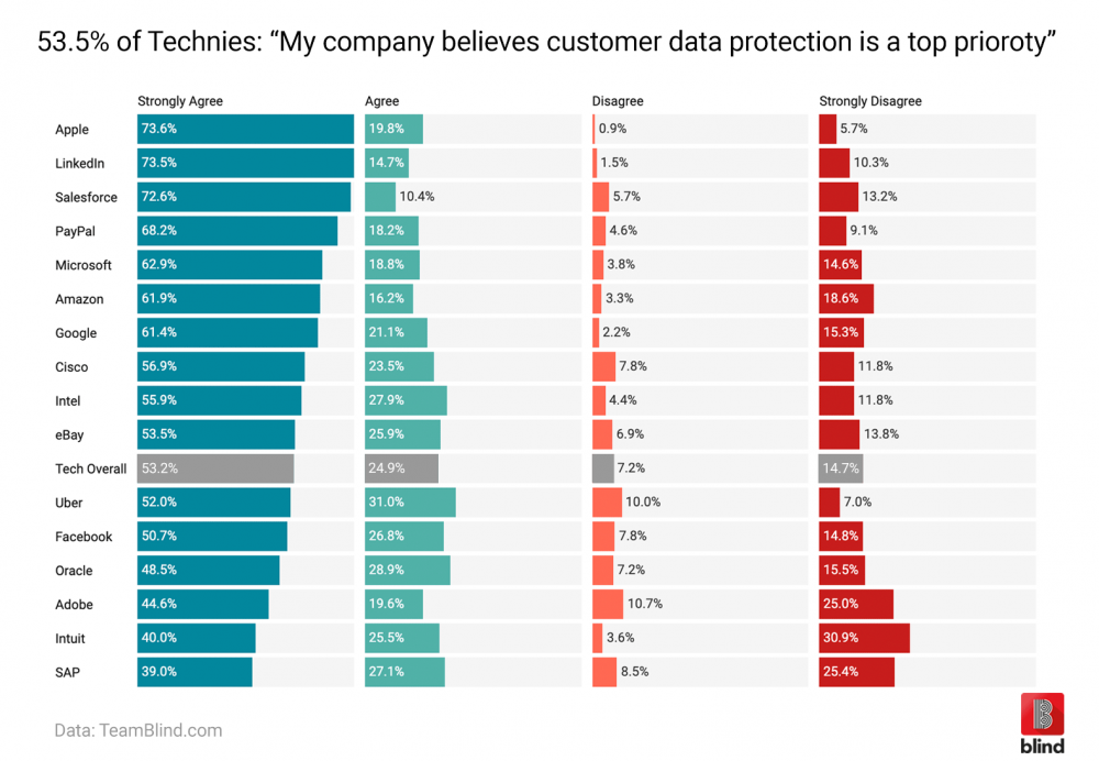 Data privacy, social media data privacy, data breach, tech giants, customer data security, online community, Silicon Valley, Tech Industry, Apple employees, PayPal employees, Uber employees, Intuit employees