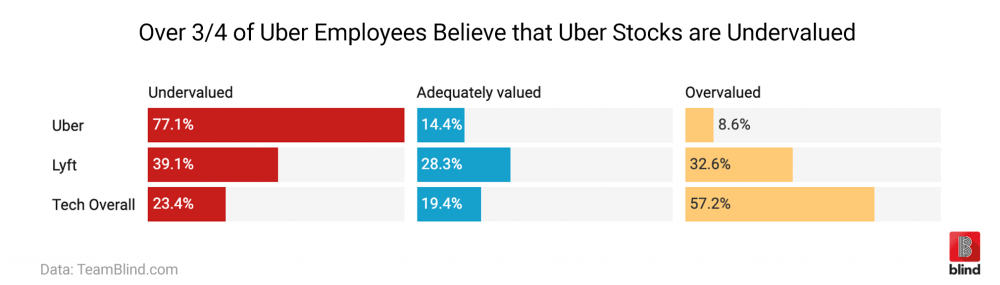 Uber IPO, Uber Stocks, Uber Valuation, Uber employees, Lyft stocks, ridesharing company, Lyft employees, Tech stocks, tech employees, tech sentiment, Silicon Valley, IPO, Initial public offering, IPO loser, IPO winners, millionaire