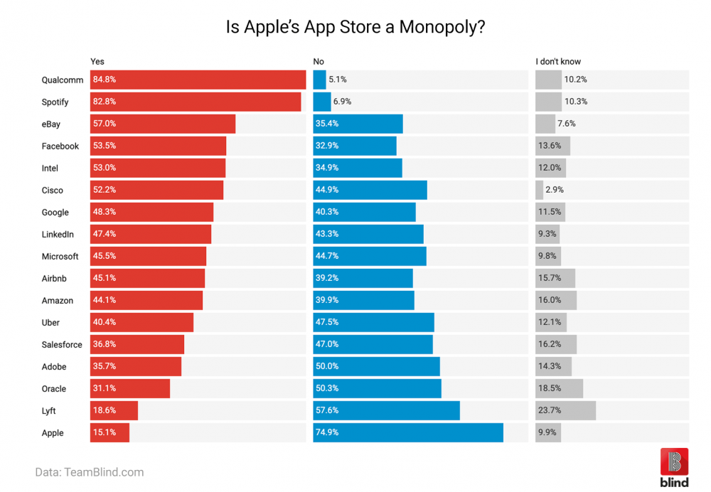 Apple employees, Qualcomm employees, Spotify employees, big tech, Lyft employees, apple monopoly, apple's App Store, App Store, google play store, App Store monopoly, iPhone users, iOS users, iOS devices, iPhone, iPhone consumer, iOS consumer, iOS developer, tech industry, Silicon Valley, big tech, tech giants, tech monopoly