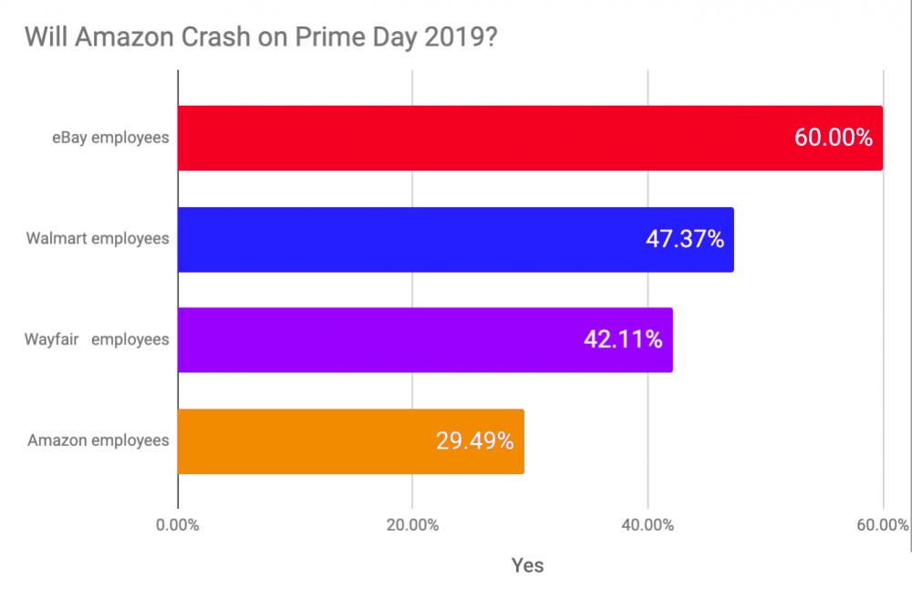Amazon employees, Amazon Prime Day, Prime Day, Prime Day 2019, Crash Sale, eBay employees, Wayfair employees, Walmart employees, tech employees, silicon valley, tech companies, website crash, ecommerce, internet shopping, shop online, Amazon Prime,