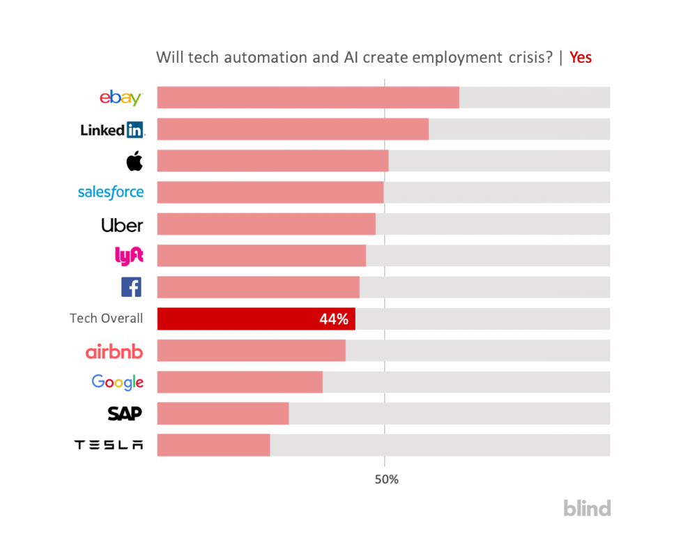 Employment crisis, AI, tech automation, job reduction, Silicon Valley tech employees, ebay employees, LinkedIn employees, Lyft employees, uber employees, Tesla employees sap employees