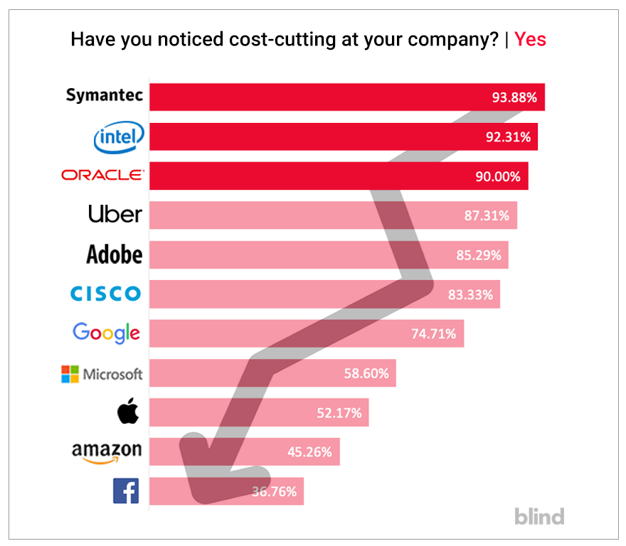 Symantec employees, Intel employees, Oracle employees, Uber employees, Adobe employees, Cisco employees, Google employees, Microsoft employees, Apple employees, Amazon employees, Facebook employees, cost-cutting, layoffs, recession