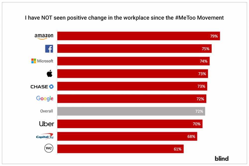 MeToo, Diversity, Sexual Harassment, Workplace Issues, Facebook employees, Amazon employees, Capital One employees, Chase employees, WeWork employees