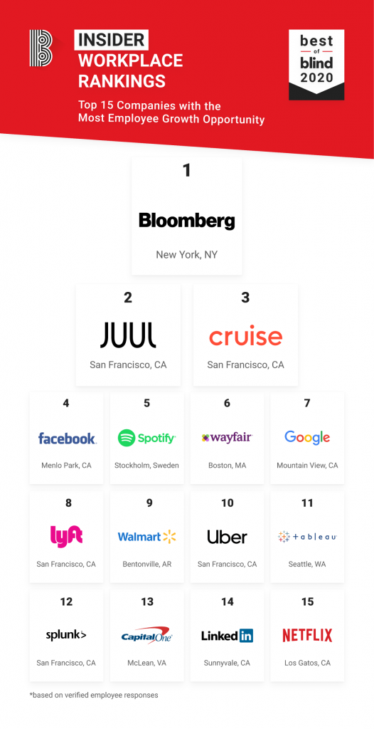 Top 15 Companies with the Most Growth Opportunity_Blind